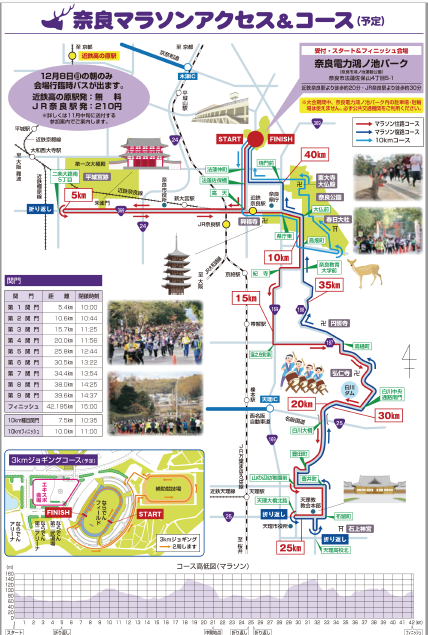 奈良マラソン2019コースの参考資料